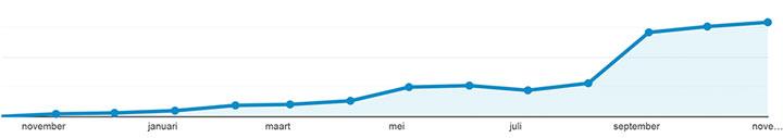 grafiek van behaalde resultaten website verkeer